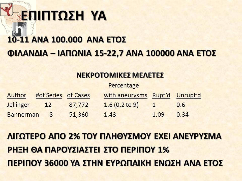 ΕΠΙΠΤΩΣΗ ΥΑ 10-11 ΑΝΑ 100.000 ΑΝΑ ΕΤΟΣ