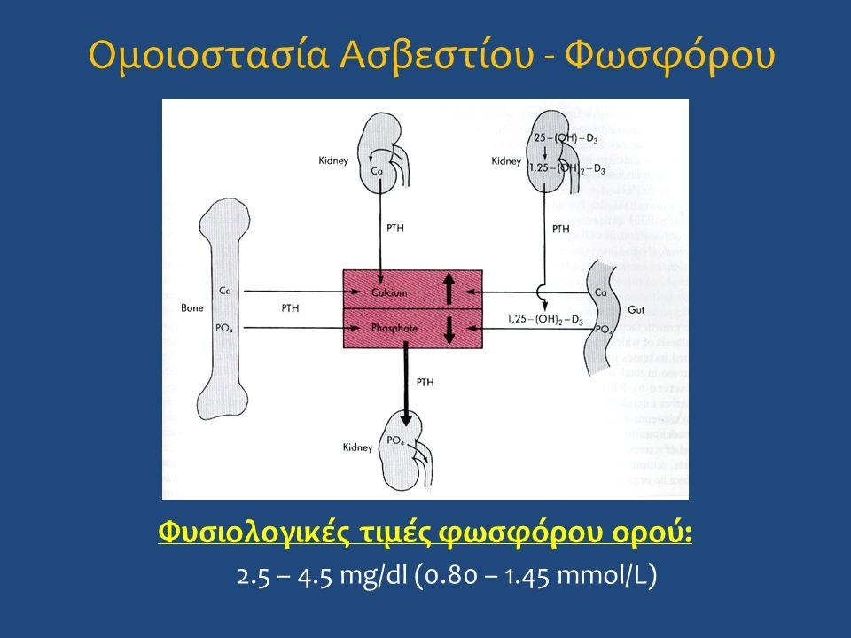 Ομοιοστασία Ασβεστίου - Φωσφόρου