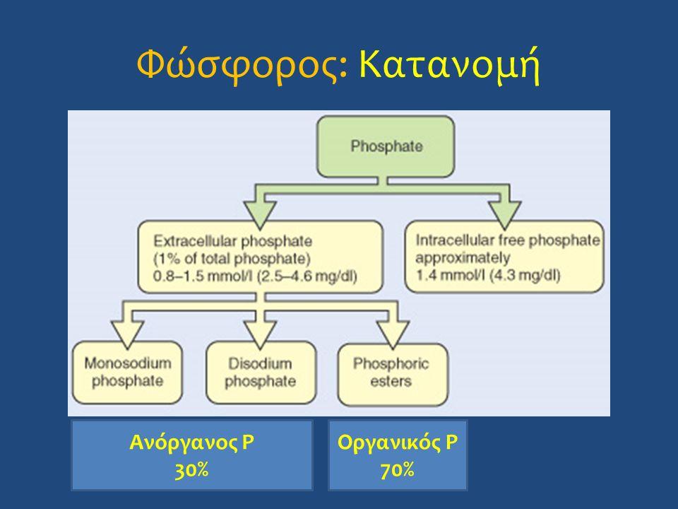 Φώσφορος: Κατανομή Ανόργανος P 30% Οργανικός P 70%