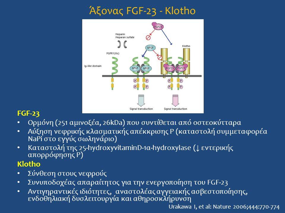 Άξονας FGF-23 - Klotho FGF-23 Klotho