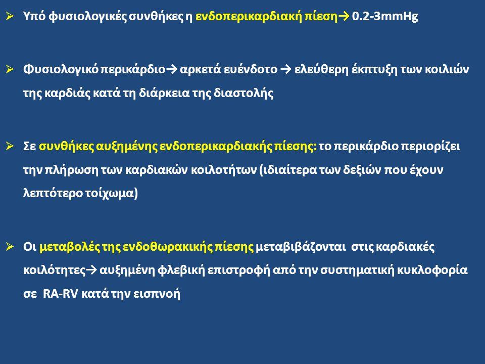 Υπό φυσιολογικές συνθήκες η ενδοπερικαρδιακή πίεση→ 0.2-3mmHg