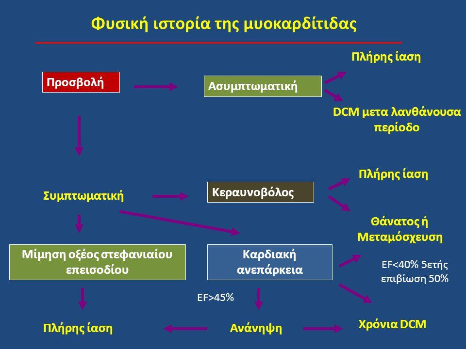 Φυσική ιστορία της μυοκαρδίτιδας