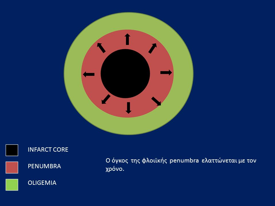 INFARCT CORE PENUMBRA OLIGEMIA Ο όγκος της φλοιϊκής penumbra ελαττώνεται με τον χρόνο.