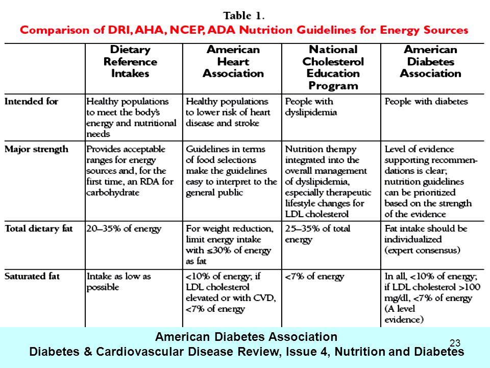American Diabetes Association