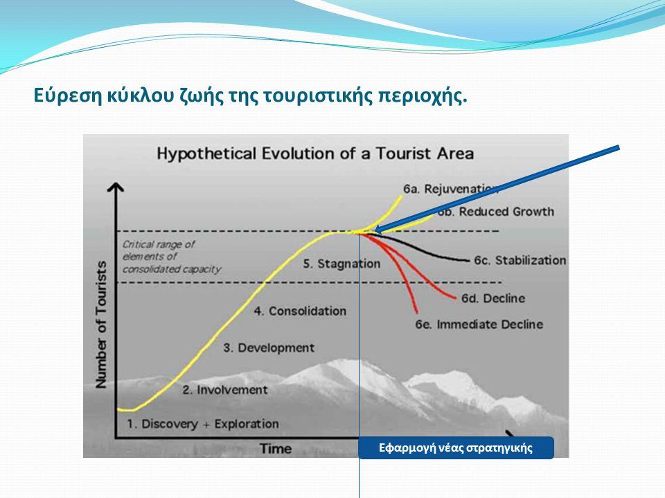 Εύρεση κύκλου ζωής της τουριστικής περιοχής.