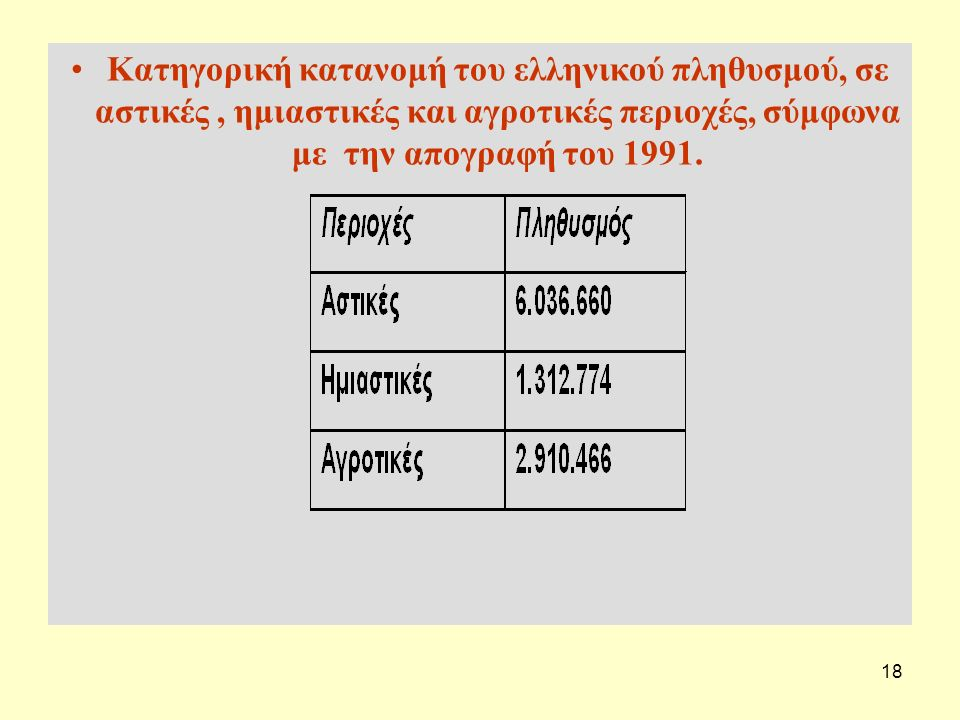 Κατηγορική κατανομή του ελληνικού πληθυσμού, σε αστικές , ημιαστικές και αγροτικές περιοχές, σύμφωνα με την απογραφή του 1991.