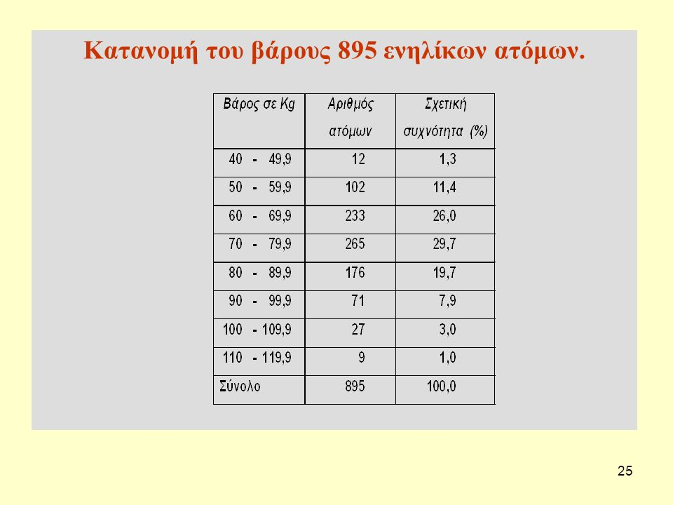 Κατανομή του βάρους 895 ενηλίκων ατόμων.