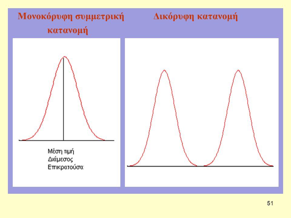Μονοκόρυφη συμμετρική Δικόρυφη κατανομή