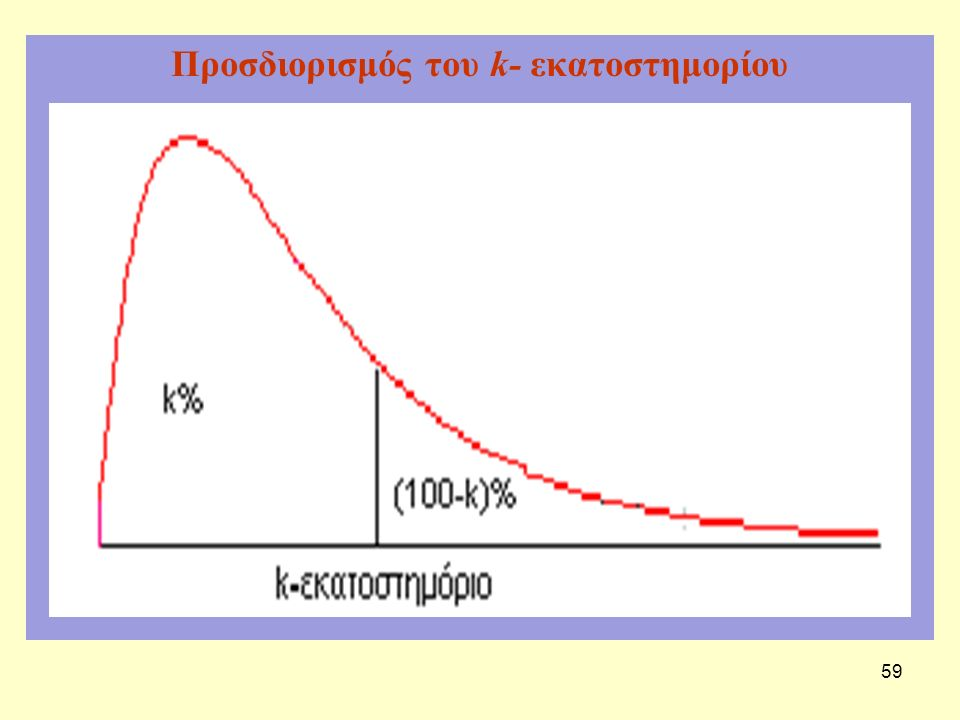 Προσδιορισμός του k- εκατοστημορίου