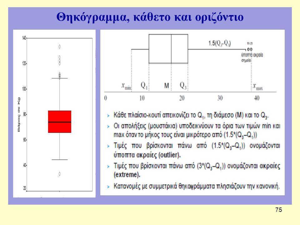 Θηκόγραμμα, κάθετο και οριζόντιο