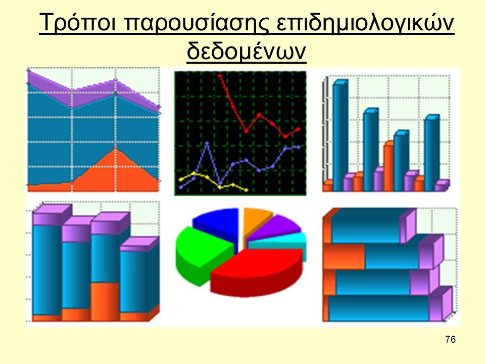 Τρόποι παρουσίασης επιδημιολογικών δεδομένων