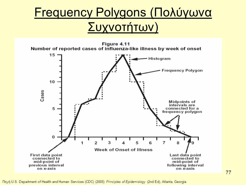 Frequency Polygons (Πολύγωνα Συχνοτήτων)