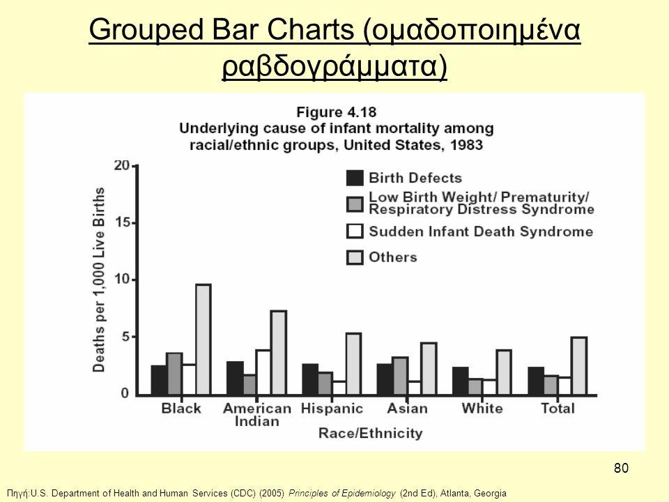 Grouped Bar Charts (ομαδοποιημένα ραβδογράμματα)