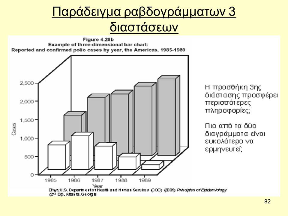 Παράδειγμα ραβδογράμματων 3 διαστάσεων
