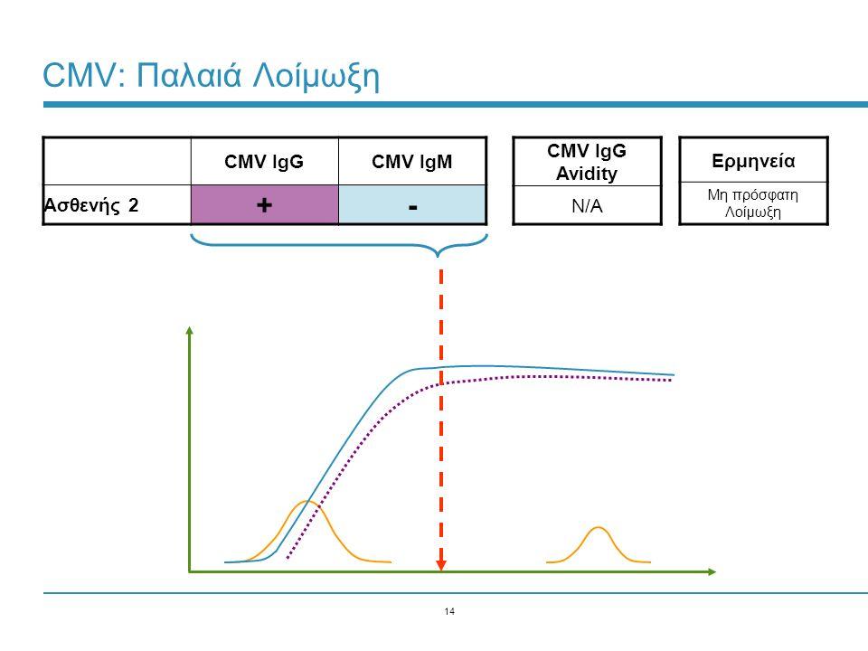 CMV: Παλαιά Λοίμωξη + - CMV IgG CMV IgM Ασθενής 2 CMV IgG Avidity N/A