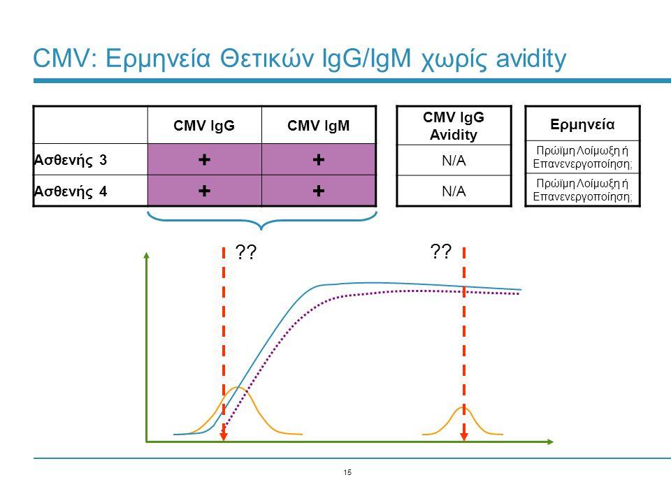 CMV: Ερμηνεία Θετικών IgG/IgM χωρίς avidity