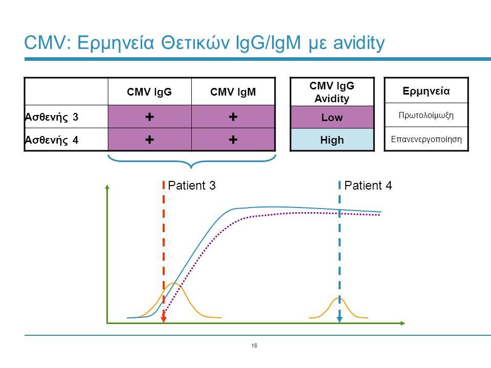 CMV: Ερμηνεία Θετικών IgG/IgM με avidity