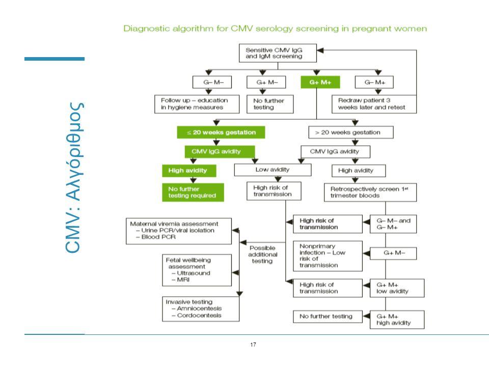 CMV: Αλγόριθμος