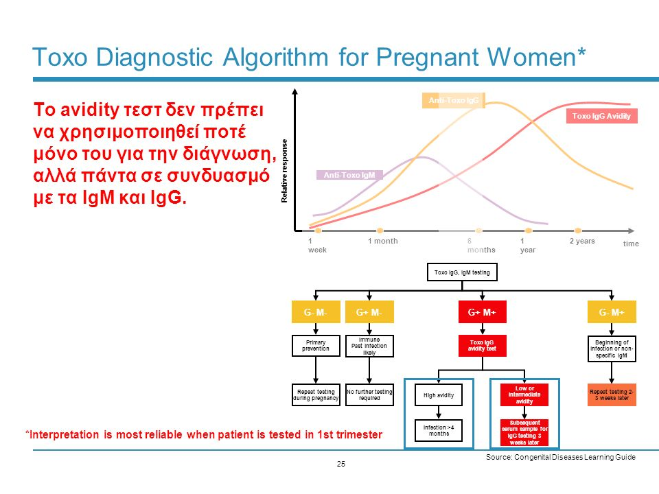 Toxo Diagnostic Algorithm for Pregnant Women*