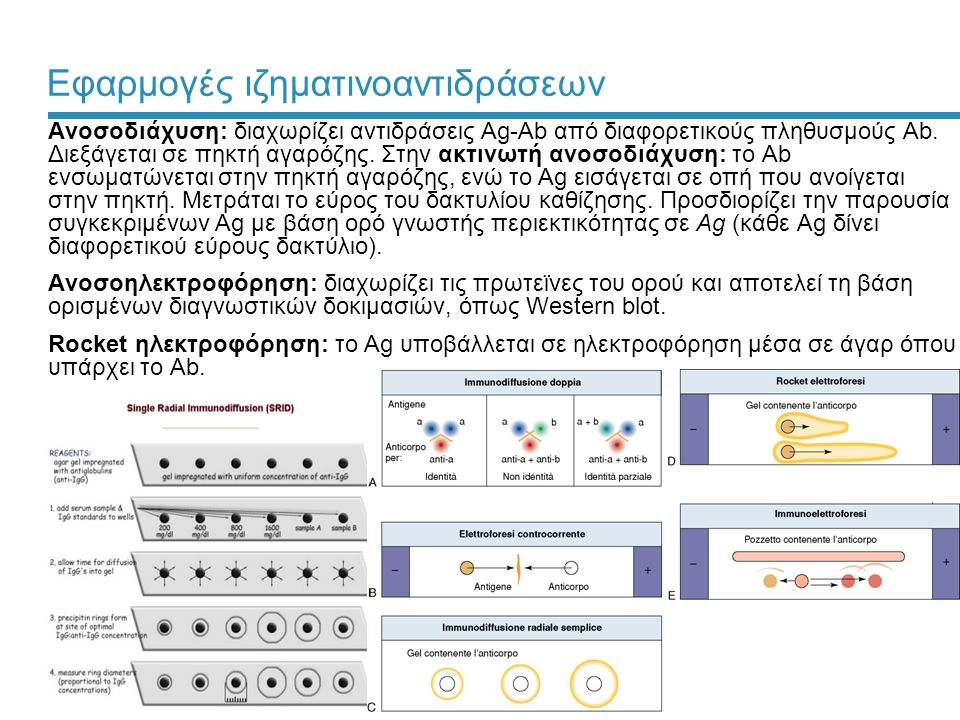 Εφαρμογές ιζηματινοαντιδράσεων
