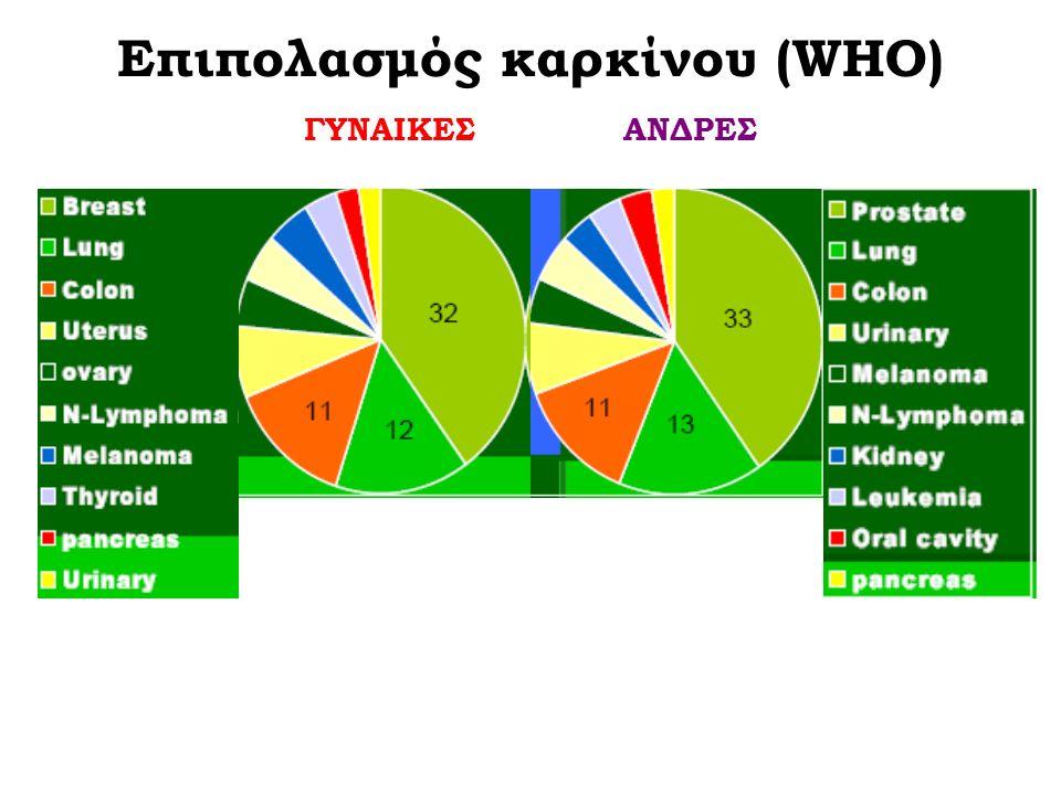 Επιπολασμός καρκίνου (WHO) ΓΥΝΑΙΚΕΣ ΑΝΔΡΕΣ