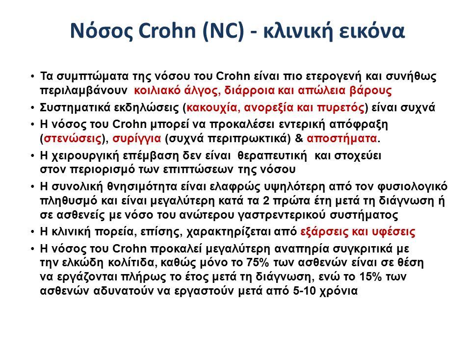 Νόσος Crohn (NC) - κλινική εικόνα