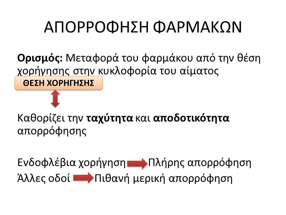 ΑΠΟΡΡΟΦΗΣΗ ΦΑΡΜΑΚΩΝ