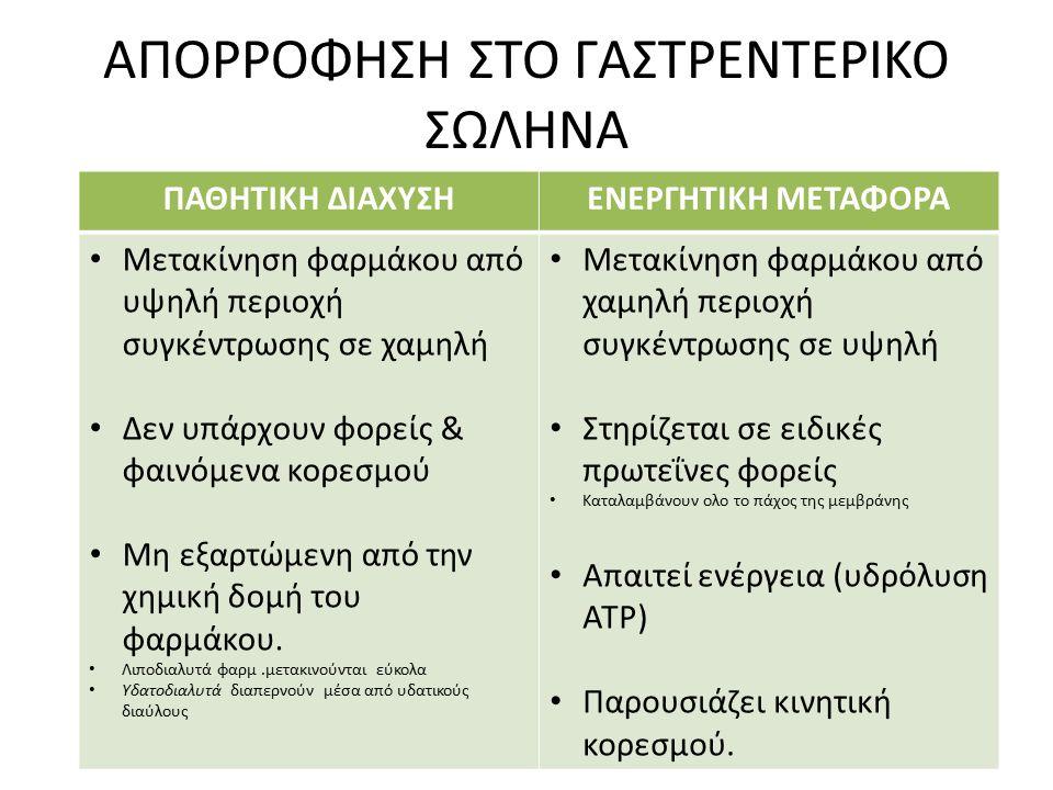 ΑΠΟΡΡΟΦΗΣΗ ΣΤΟ ΓΑΣΤΡΕΝΤΕΡΙΚΟ ΣΩΛΗΝΑ