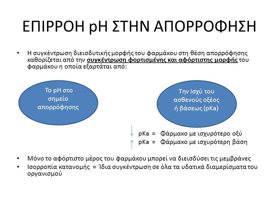 ΕΠΙΡΡΟΗ pH ΣΤΗΝ ΑΠΟΡΡΟΦΗΣΗ