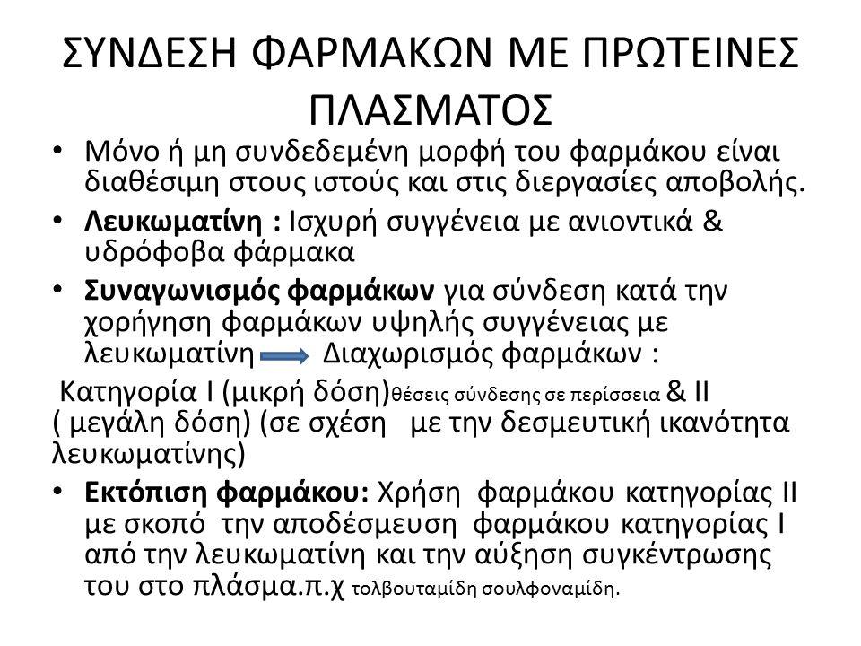 ΣΥΝΔΕΣΗ ΦΑΡΜΑΚΩΝ ΜΕ ΠΡΩΤΕΙΝΕΣ ΠΛΑΣΜΑΤΟΣ