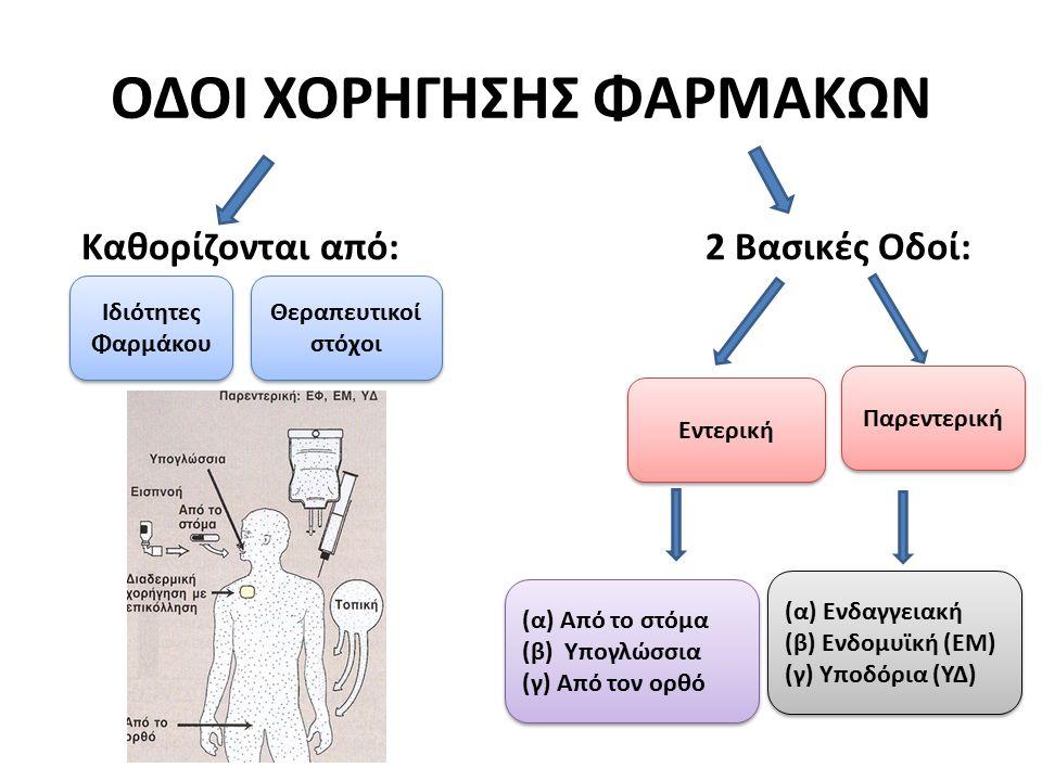 ΟΔΟΙ ΧΟΡΗΓΗΣΗΣ ΦΑΡΜΑΚΩΝ