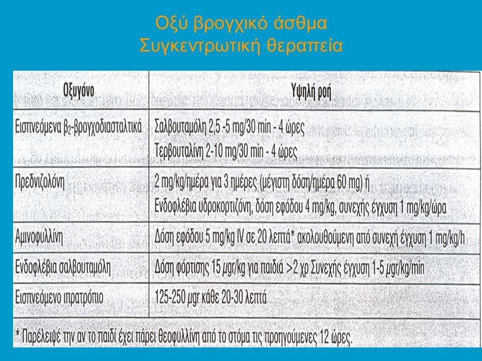 Οξύ βρογχικό άσθμα Συγκεντρωτική θεραπεία