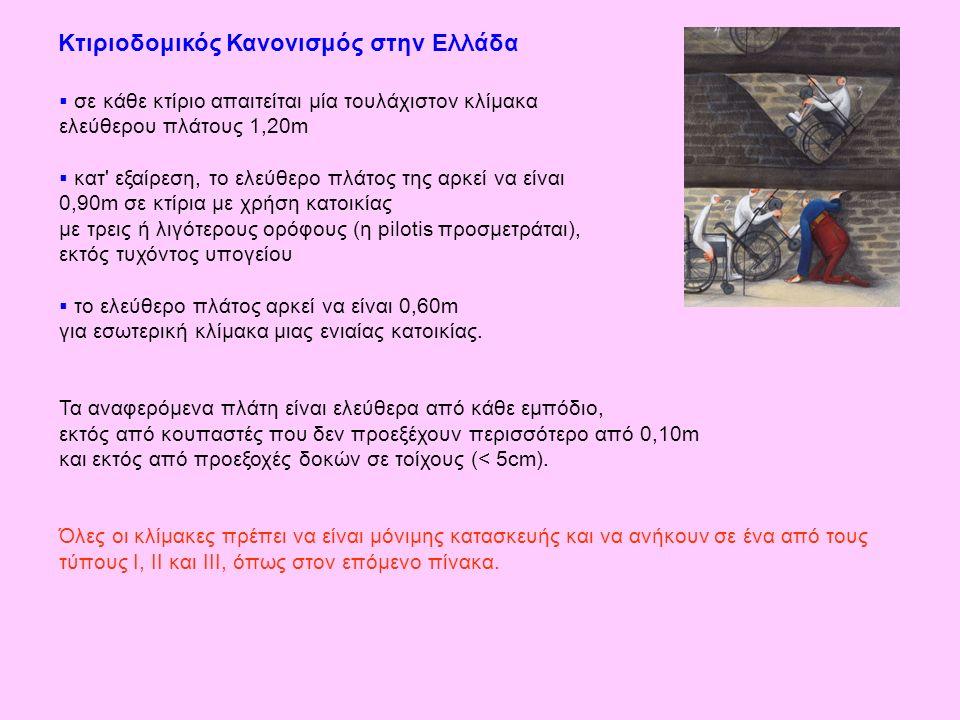 Κτιριοδομικός Κανονισμός στην Ελλάδα