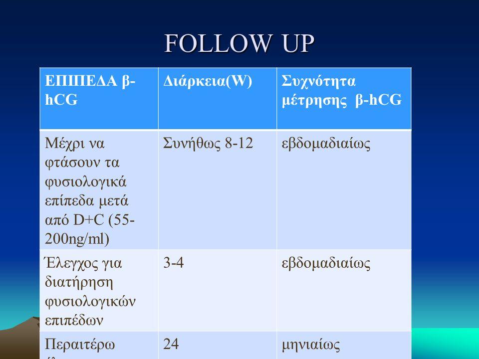 FOLLOW UP ΕΠΙΠΕΔΑ β-hCG Διάρκεια(W) Συχνότητα μέτρησης β-hCG