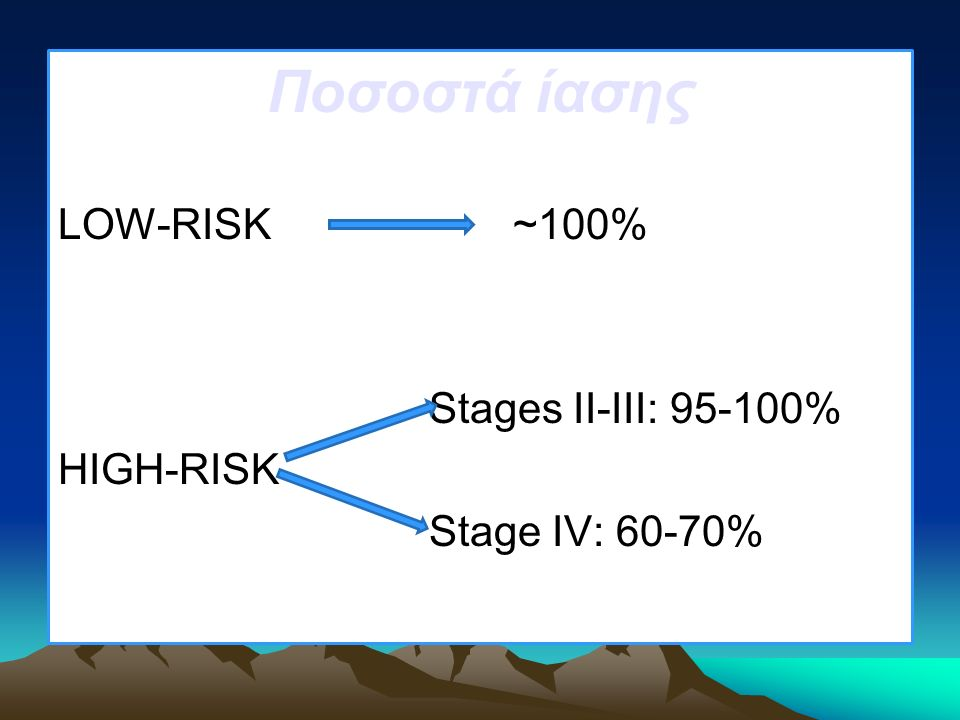 Ποσοστά ίασης LOW-RISK ~100% Stages II-III: 95-100% HIGH-RISK