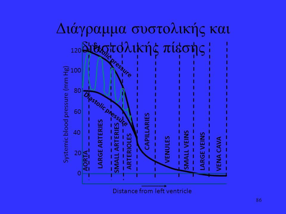 Διάγραμμα συστολικής και διαστολικής πίεσης