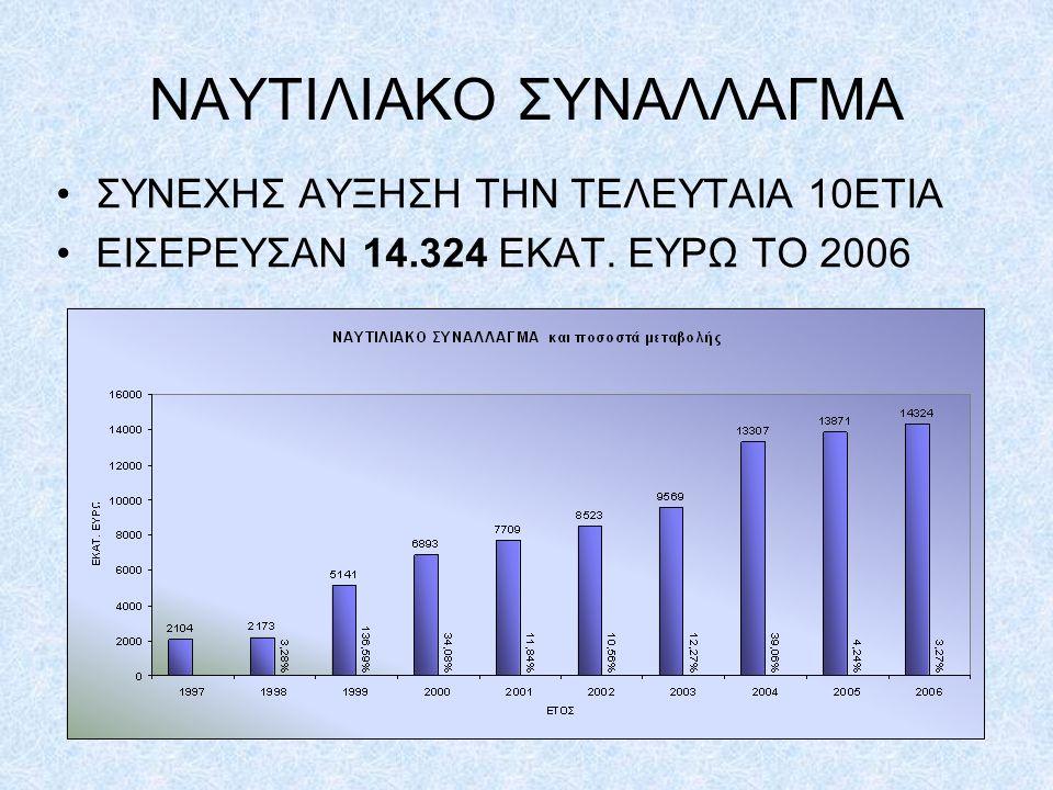 ΝΑΥΤΙΛΙΑΚΟ ΣΥΝΑΛΛΑΓΜΑ