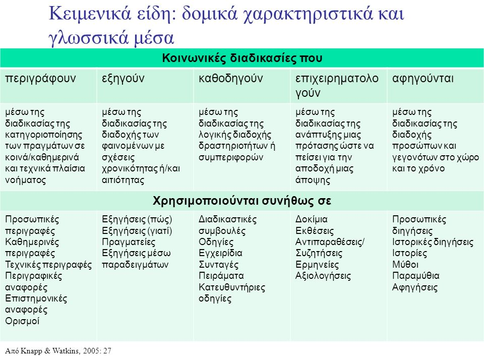 Κειμενικά είδη: δομικά χαρακτηριστικά και γλωσσικά μέσα