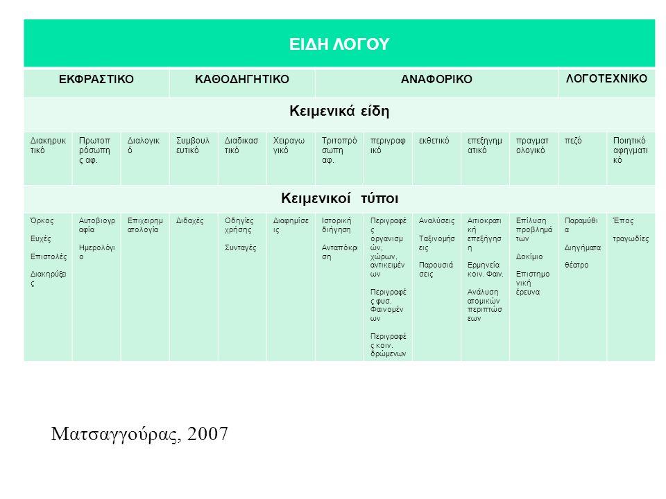 Ματσαγγούρας, 2007 ΕΙΔΗ ΛΟΓΟΥ Κειμενικά είδη Κειμενικοί τύποι