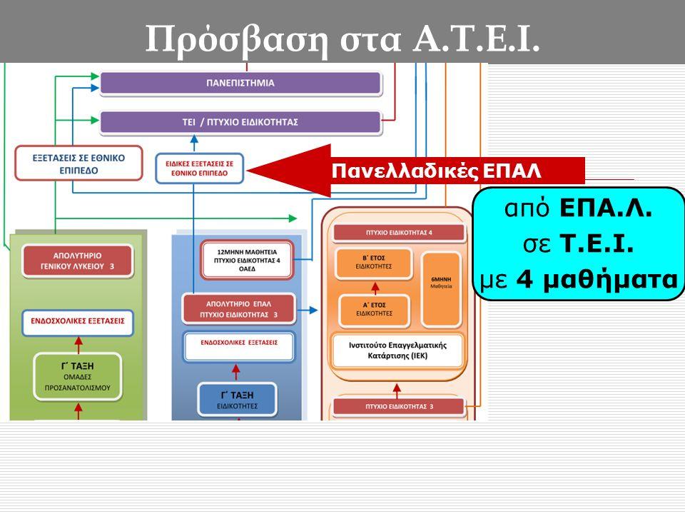 Πρόσβαση στα Α.Τ.Ε.Ι. από ΕΠΑ.Λ. σε Τ.Ε.Ι. με 4 μαθήματα