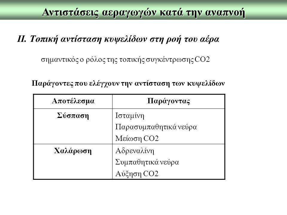 Αντιστάσεις αεραγωγών κατά την αναπνοή