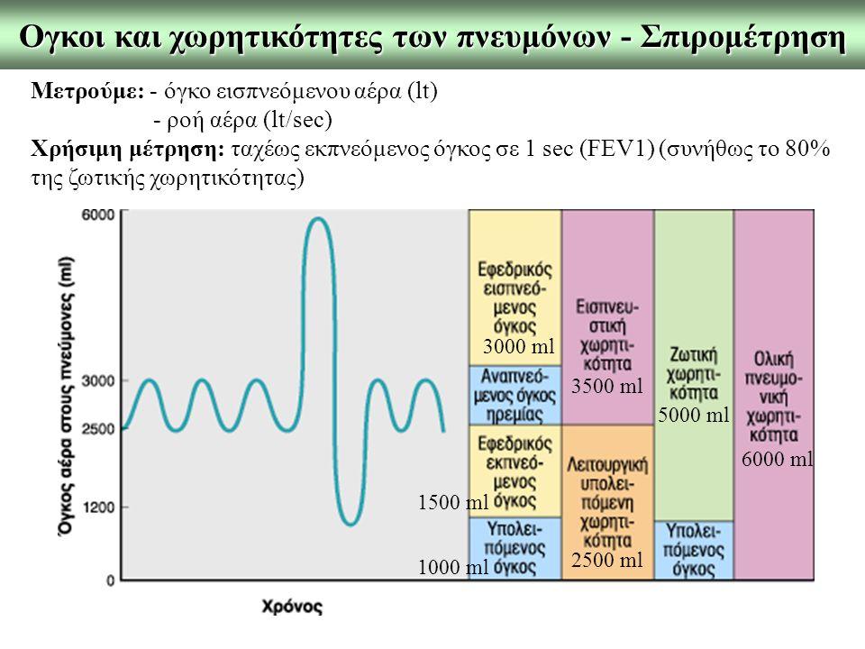 Ογκοι και χωρητικότητες των πνευμόνων - Σπιρομέτρηση
