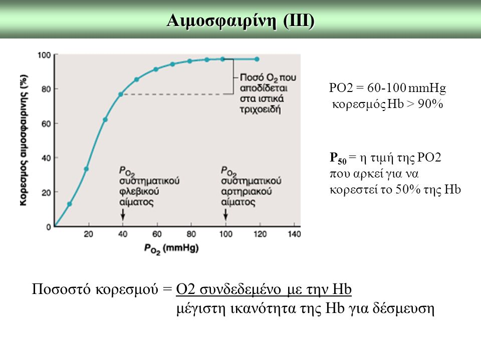 Αιμοσφαιρίνη (ΙΙΙ) Ποσοστό κορεσμού = Ο2 συνδεδεμένο με την Hb