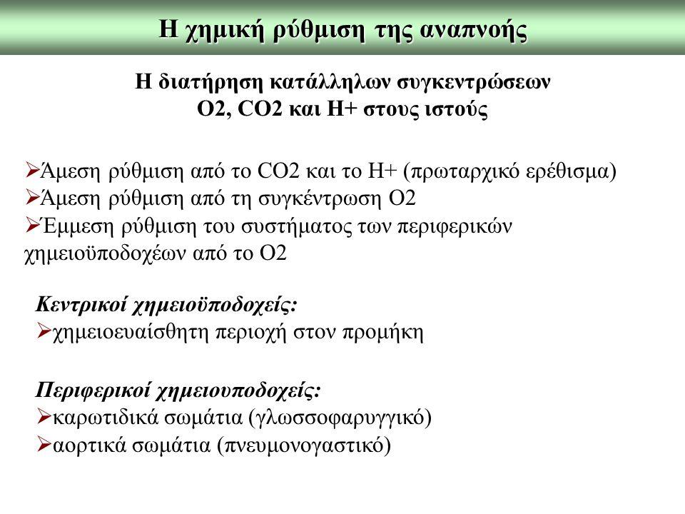 Η χημική ρύθμιση της αναπνοής