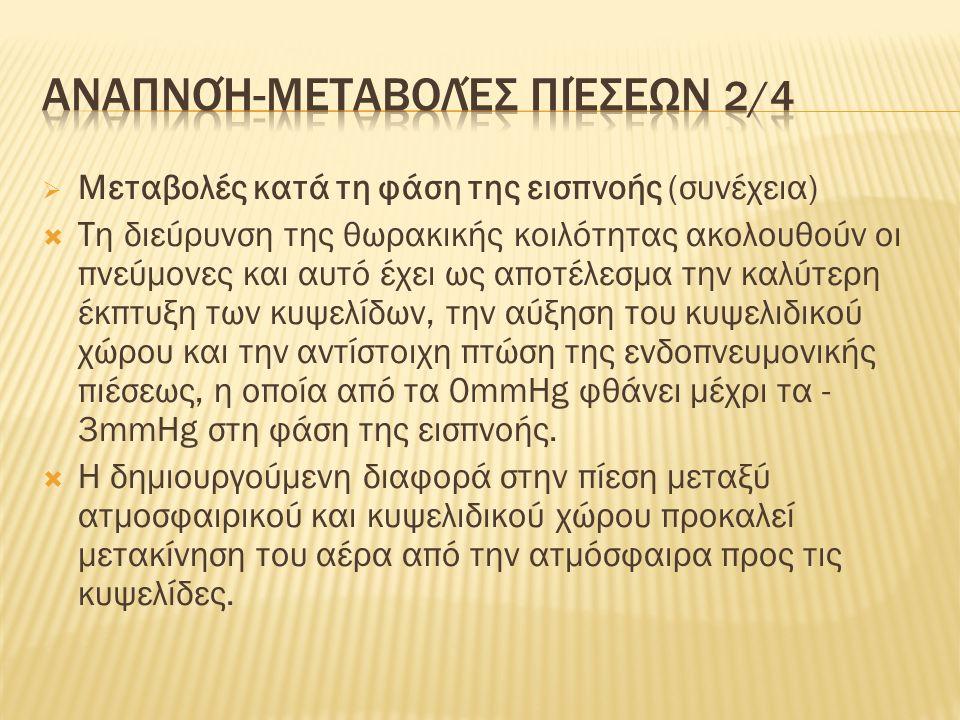 Αναπνοή-μεταβολές πιέσεων 3/4