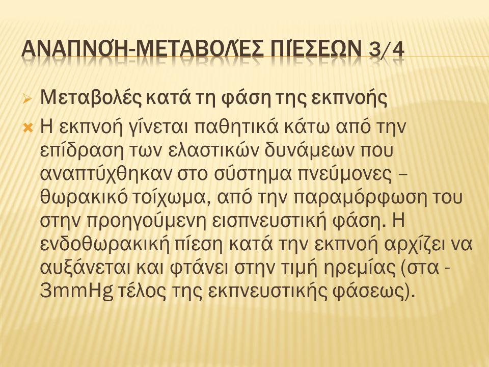 Αναπνοή-μεταβολές πιέσεων 4/4