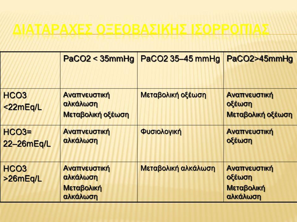 Αναπνευστική αλκάλωση PACO2<35mmHg PH>7.45 Μεταβολική Οξέωση