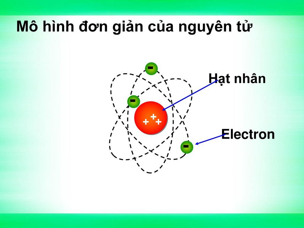 Mô hình đơn giản của nguyên tử