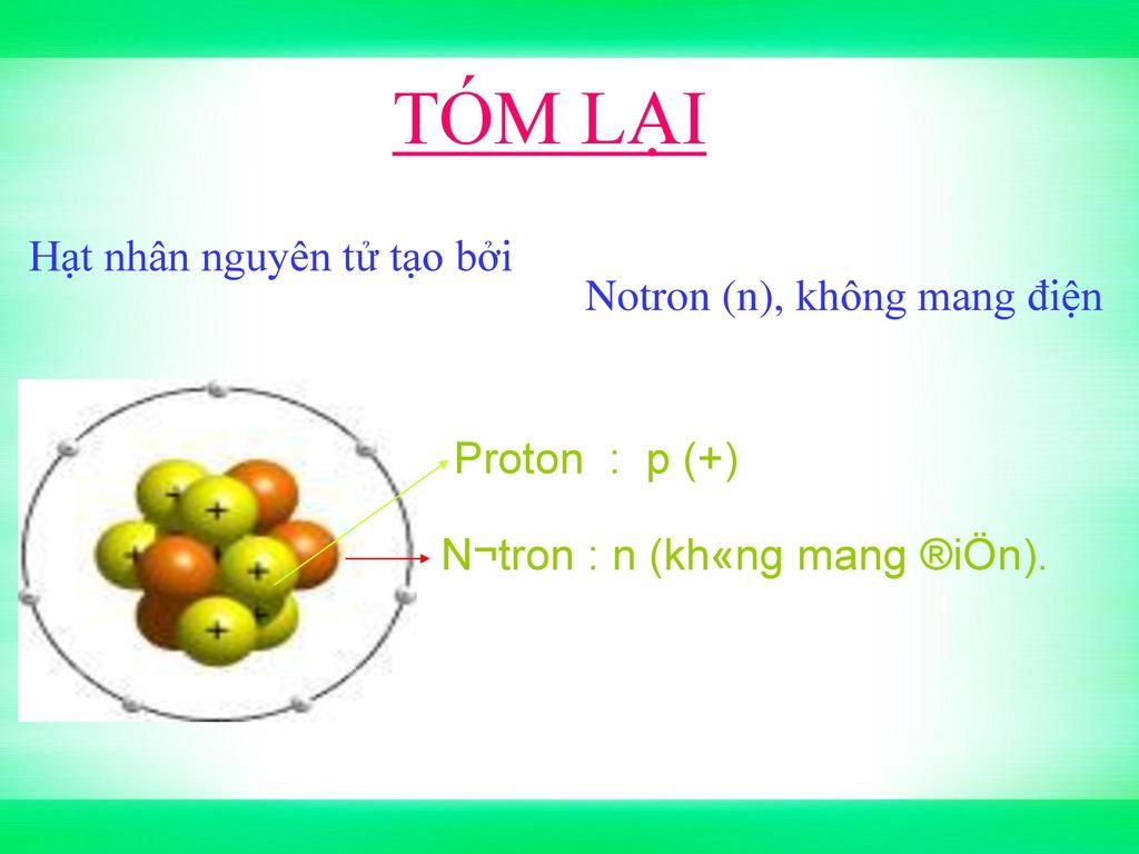 TÓM LẠI Proton (p, +) Hạt nhân nguyên tử tạo bởi