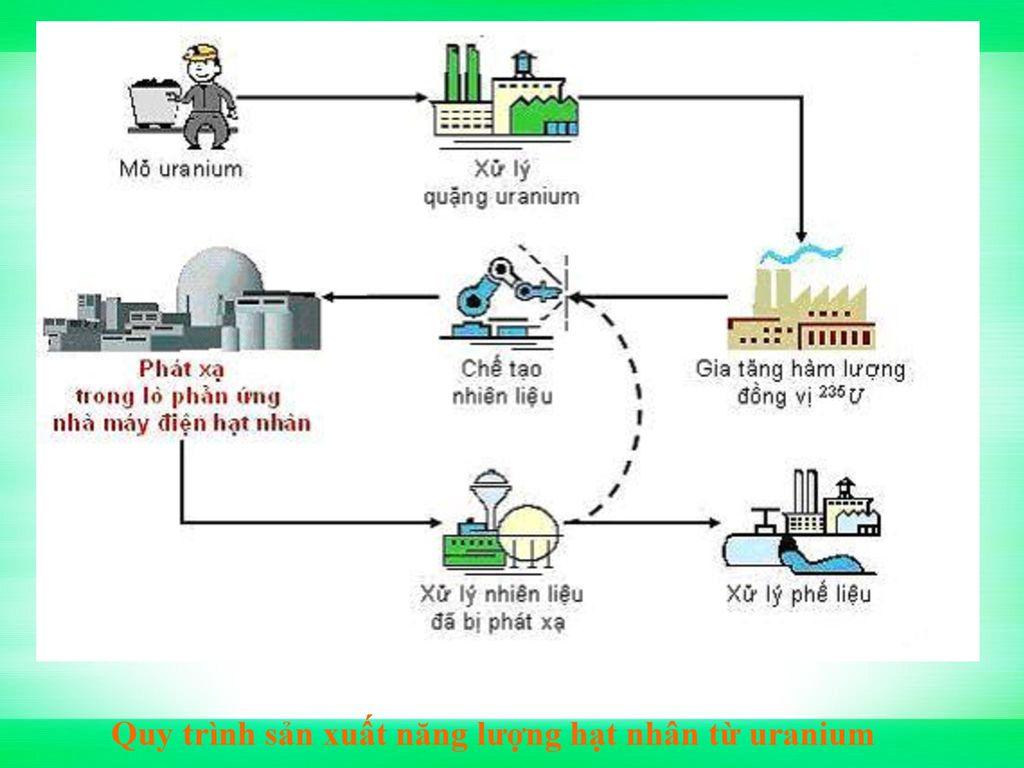 Quy trình sản xuất năng lượng hạt nhân từ uranium